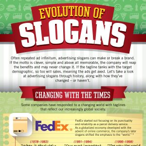 Evolution of Slogans - Best Marketing Degrees